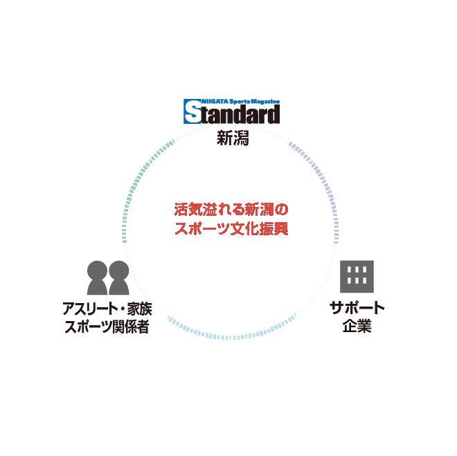 新潟スポーツマガジンスタンダード新潟 image